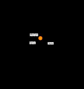 Représentation de la ceinture d'astéroïdes, et des astéroïdes troyens.