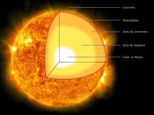 Coupe du Soleil Crédits: C.P. Rigel