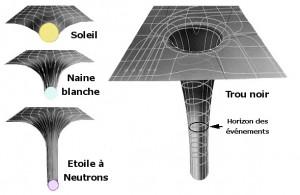 Représentation de la déformation de l'espace-temps en fonction de la masse de différents astres.