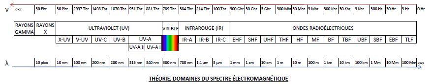 «Domaines du spectre électromagnétique 14122013» par Etoiledusept — Travail personnel. Sous licence CC BY-SA 3.0 via Wikimedia Commons.