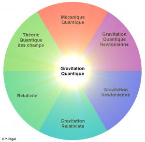 gravitation-quantique