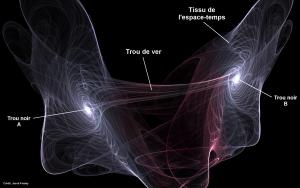 Illustration d'un trou de ver dans un espace-temps complexe. (Crédit: Jacob Feisley)