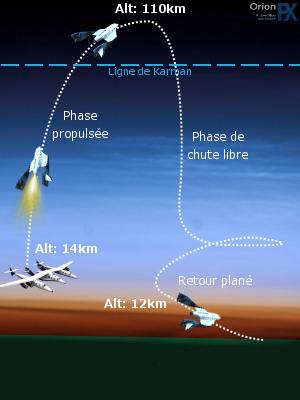 Plan de vol du SpaceShipTwo (Crédit: C.P. Rigel)