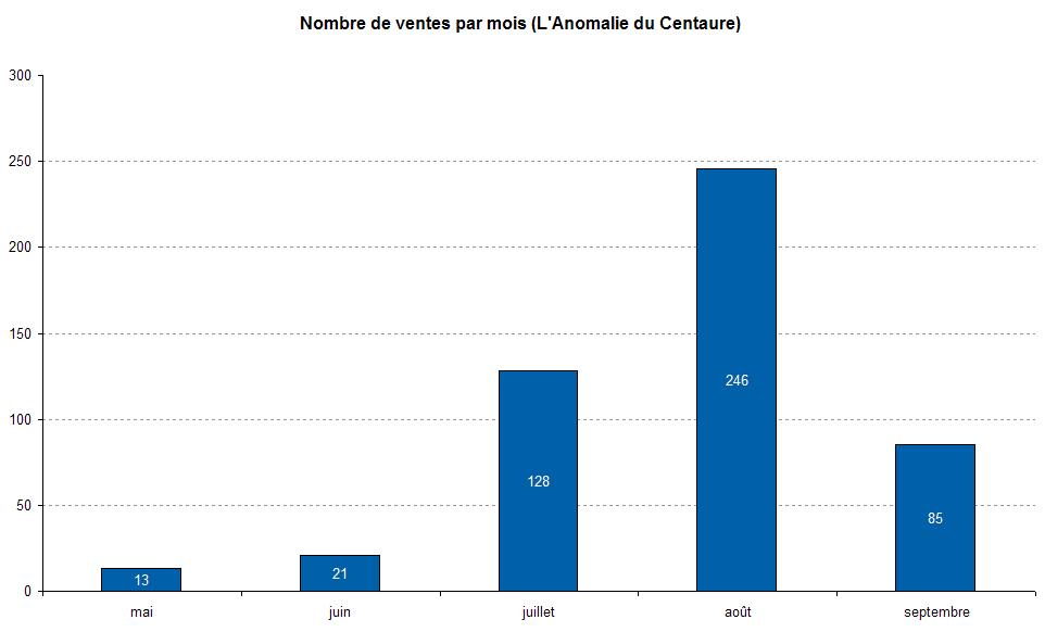 Nombre de ventes par mois, toutes plateformes confondues, de l'Anomalie du Centaure