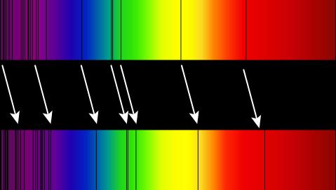 Décalage vers le rouge du spectre électromagnétique. Au dessus le spectre de notre Soleil, en dessous celui d'un superamas de galaxies (BAS11) qui s'éloigne de nous. (Crédit: By Georg Wiora (Dr. Schorsch). CC-BY-SA-3.0, via Wikimedia Commons)