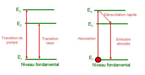 Principe du pompage optique (3 positions) (Crédit: Optique-Ingénieur)